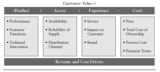 Figure 1: Customer value (Source: Plaster G and Alderman J D, 2006, pp 100)